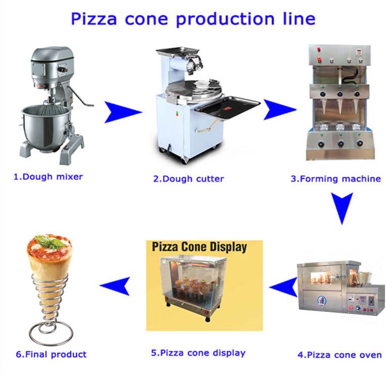 Main Machines of Pizza Cone Machine