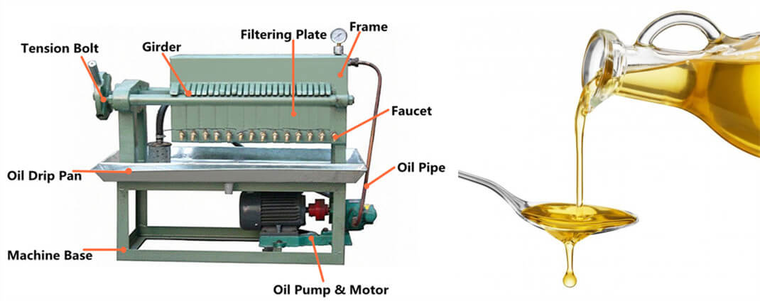 Plate Pressure Oil Filter structure introduction