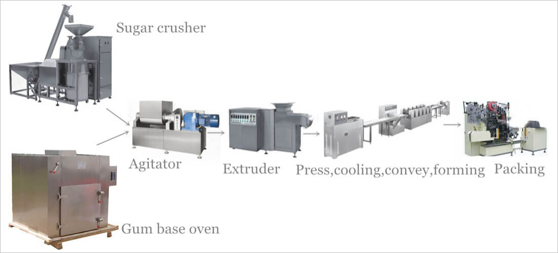 Processing steps of Tablet Chewing Gum Forming Production Line