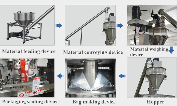 Vertical Powder Packing Machine Working Process